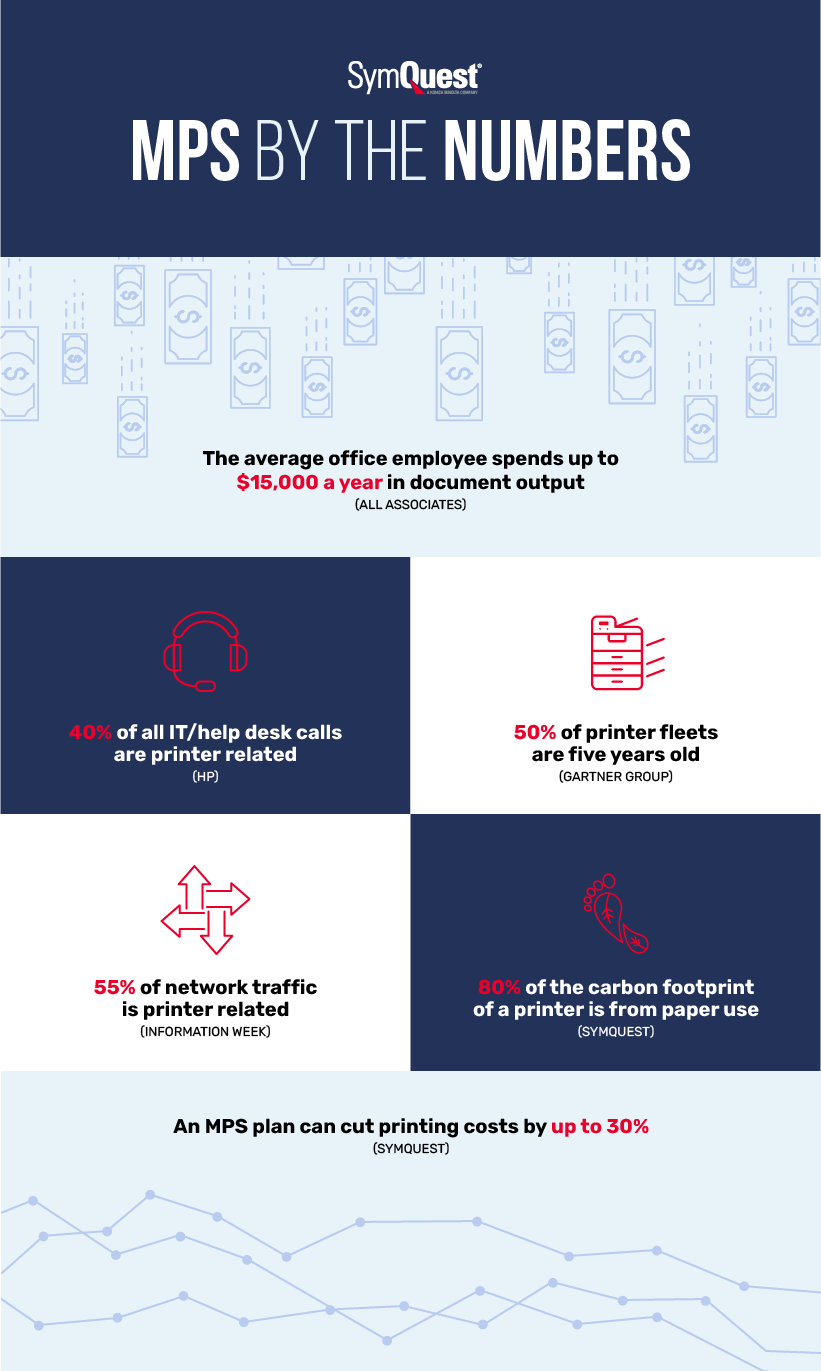 Managed Print Services by the Numbers Infographic