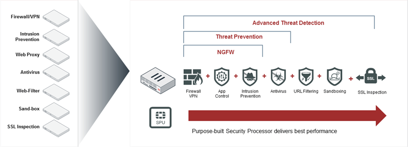 What is a Next Generation Firewall - Fortinet NGFW illustration